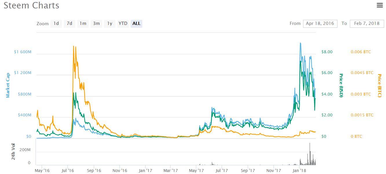 Bitcoin Prediction Steemit | How To Get Bitcoin Tarkov