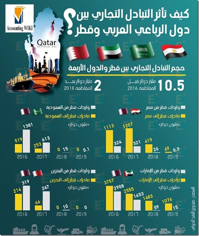 حول 8.5 مليار دولار فقدتها الحركة التجارية بين الدول الأربعة وقطر منذ 2016