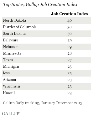Top States, Gallup Job Creation Index, 2013