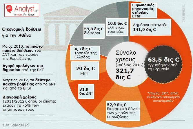 ΓΡΑΦΗΜΑ - Ελλάδα, Οικονομική βοήθεια για την Αθήνα - Μάιος 2010