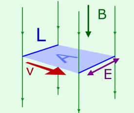 BLv - diagram