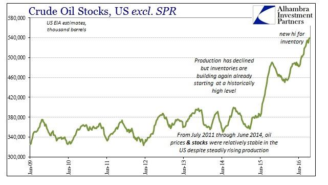 SABOOK Apr 2016 WTI Crude Inventory