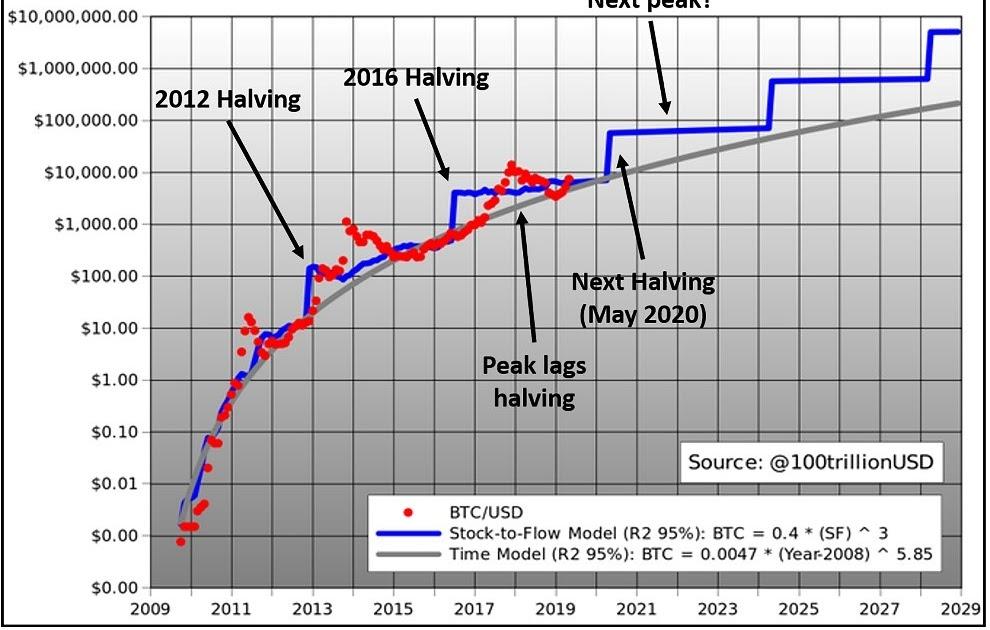 Bitcoin halving schedule