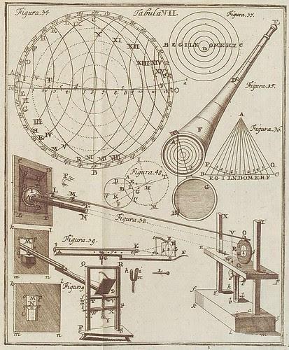 Pendulum measuring