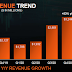 AMD's revenues grew last year mainly due to product quantities, not prices