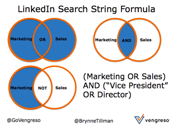 Linkedin Search String Formula Vengreso - Learn how to find your ideal buyers on LinkedIn using Boolean Search