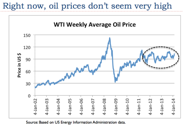 Figure 3. Average weekly oil prices, based on EIA data.