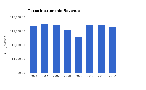 Texas Instruments Revenue Chart
