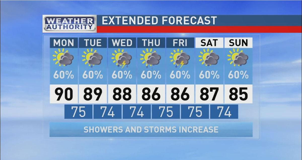 ABC 33/40 Weather Authority | Unsettled Weather Ahead | WBMA