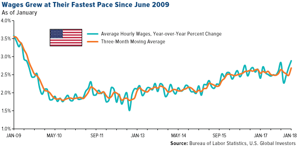 Wages grew at their fastest pace since june 2009