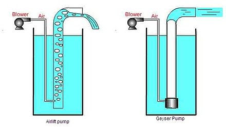 Airlift Pump Wikiwand