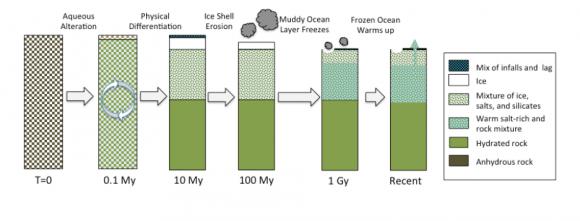 Posible modelo de la evolución del interior de Ceres ().