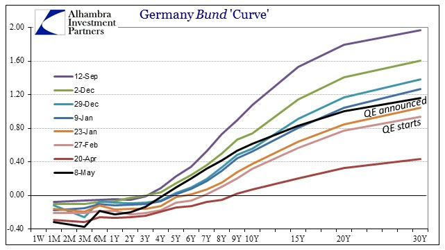 ABOOK May 2015 Bond Spook Bund Curve