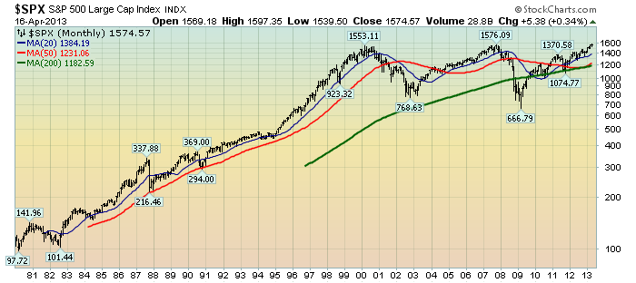 EconomicGreenfield 4-17-13 SPX Monthly since 1980