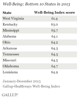 Well-Being: Bottom 10 States in 2013
