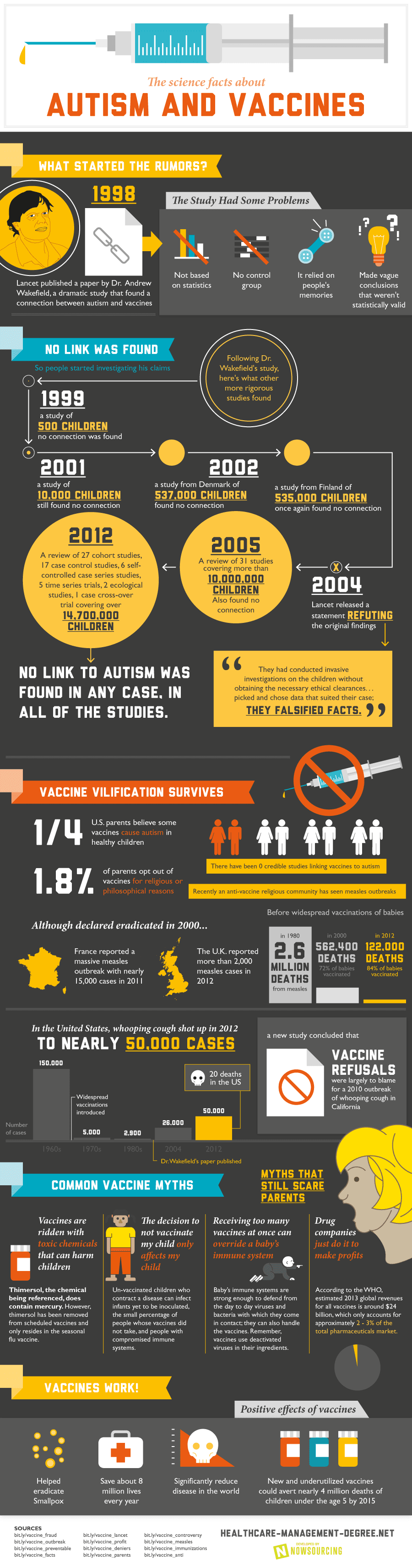 Infographic: The Science Facts about Autism and Vaccines #infographic