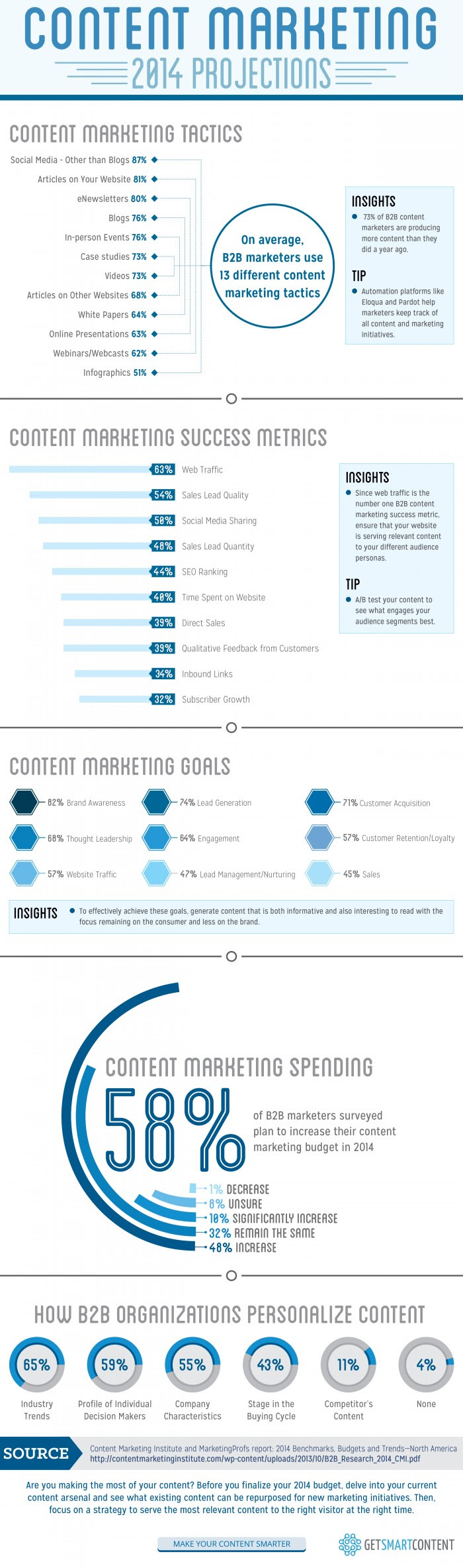 Content Marketing 2014 Projections [INFOGRAPHIC]