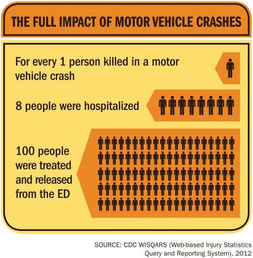 Infographic: The Full Impact of Motor Vehicle Crashes.