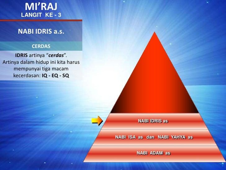 """MI'RAJ<br />LANGIT  KE - 3<br />NABI IDRIS a.s.<br />CERDAS<br />NABIIBRAHIMas<br />IDRIS artinya """"cerdas"""". Artinya dalam ..."""
