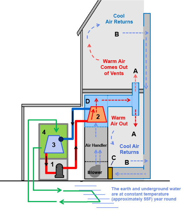 Large_How_a_Geothermal_Heat_Pump_Air_Conditioner_Works