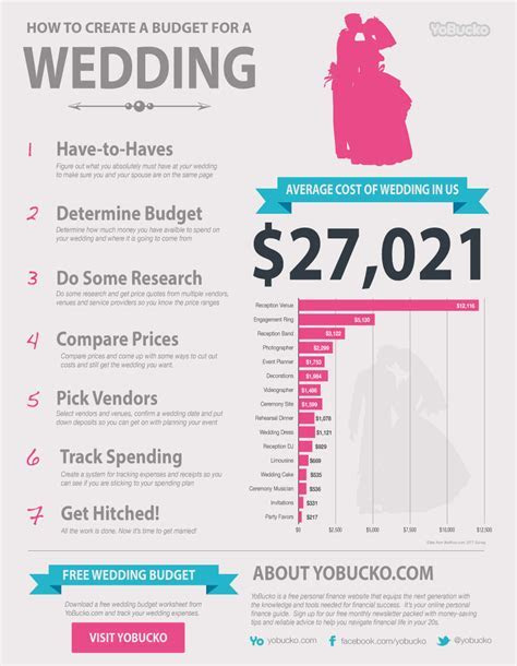 Average Wedding Costs   Visual.ly