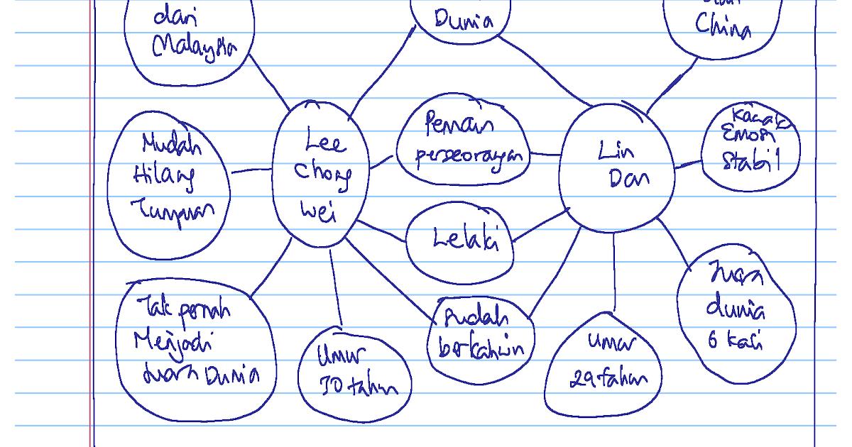 Contoh Soalan Dan Jawapan Prinsip Perakaunan Tingkatan 4 ...