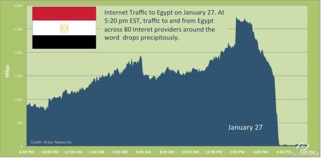 Graphic showing the Internet Kill Switch in use in Egypt in an attempt to stop anti government protesters from being able to network their activities