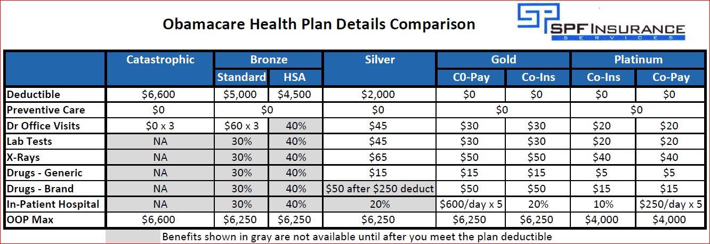 Obamacare Health Plans | Best San Diego Health Insurance ...