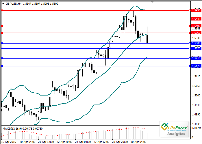 GBPUSD review and forecast traf