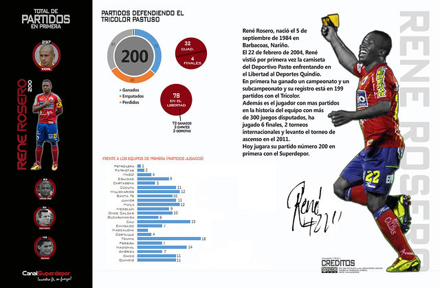 René Rosero, 200 Partidos
