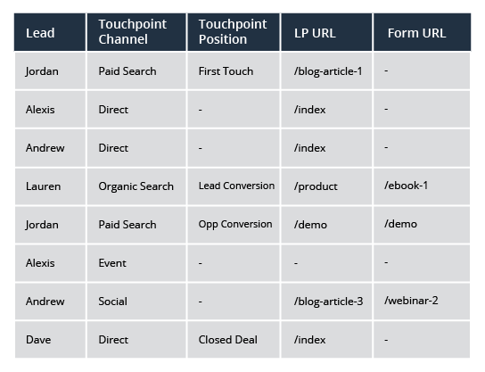 customer-journey-touchpoints-form-url.png