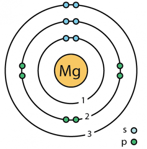 Magnesium Facts, Symbol, Discovery, Properties, Uses