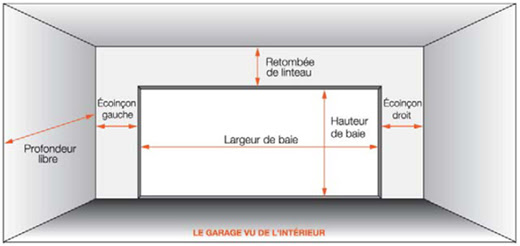 Locations de vehicule voitures grandeur porte de garage for Porte largeur standard