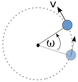 Circular motion diagram.png