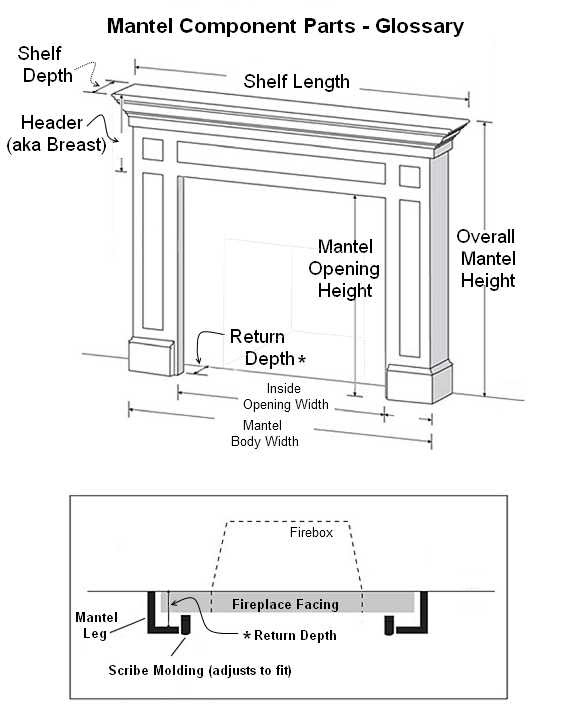 Fireplace Drawings Easy, Building Code For Fireplace Mantel Clearances