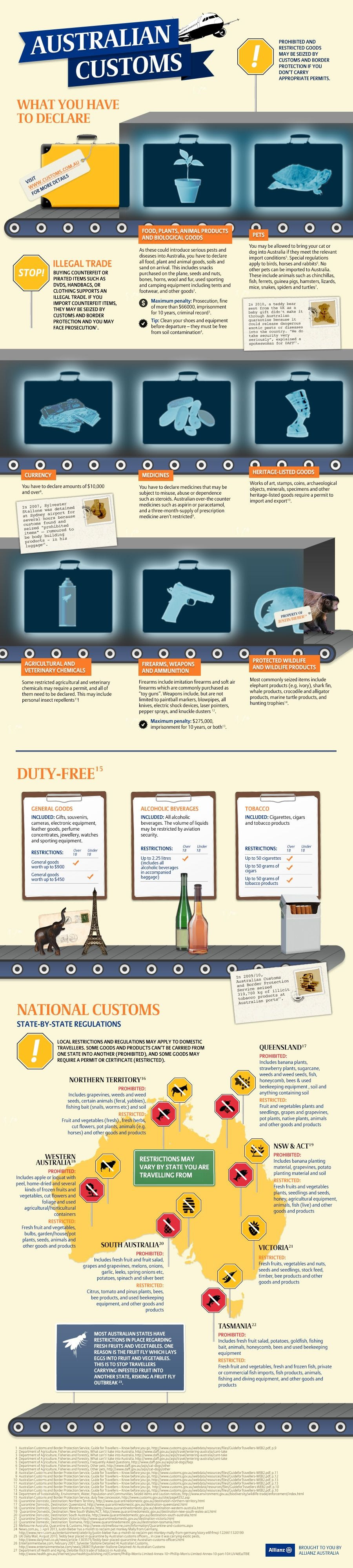 Infographic: Australian Customs: What You Must Declare