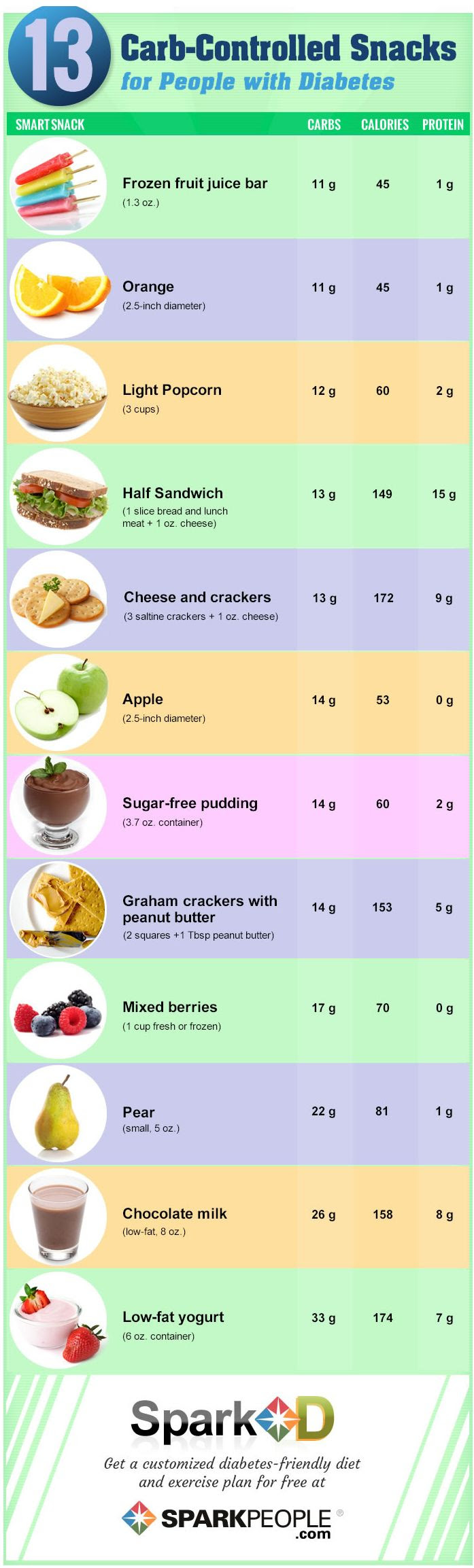 13 Carb-Controlled Snacks   SparkPeople