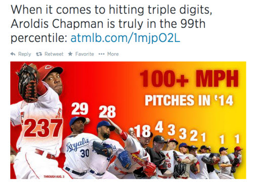 baseball-heaven:<br /><br />@MLB posted a crazy stat today.<br />