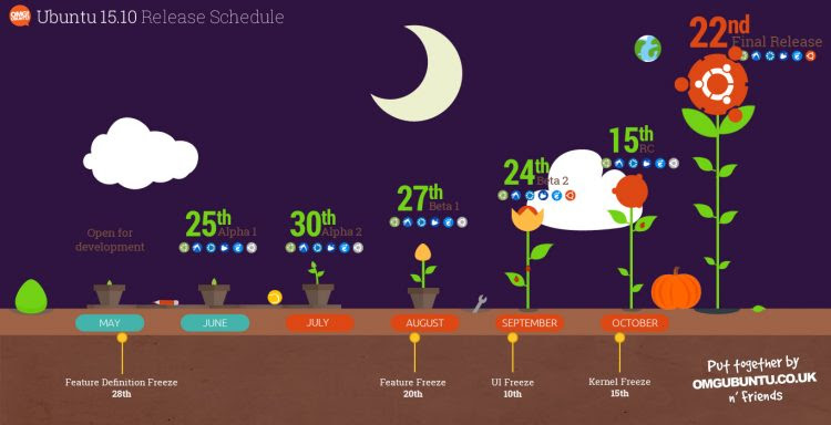 ubuntu 15.10 wily werewolf release schedule graphic