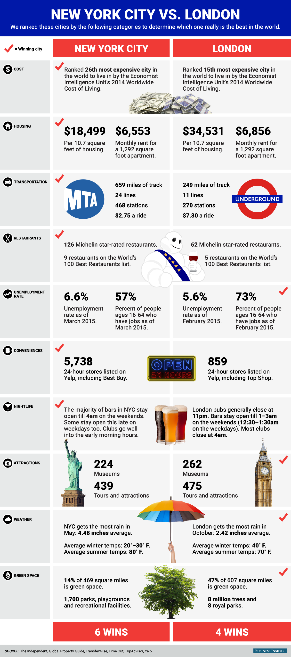 NEW YORK CITY VS. LONDON: Which is Really the best city in the world?