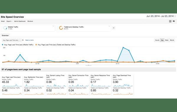 Analytics Site Speed Analysis