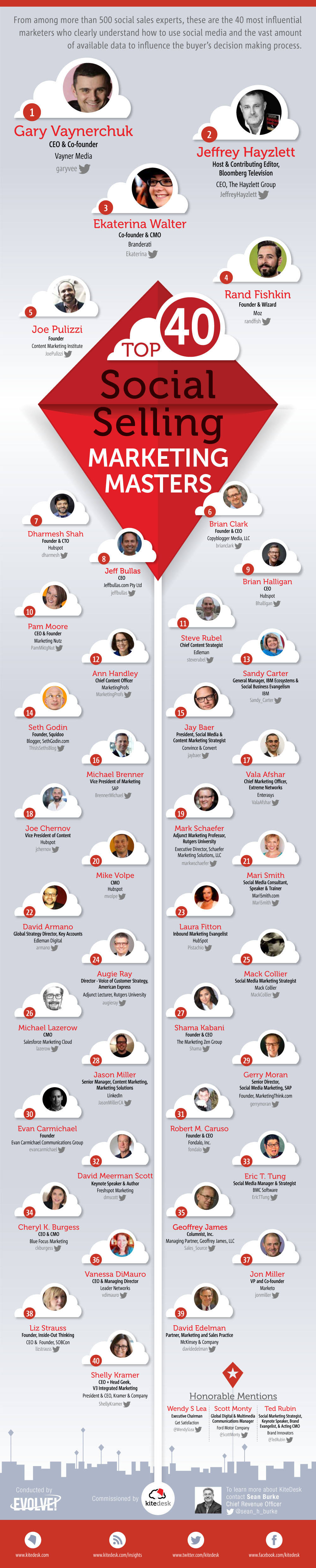 2014: Meet The World's Most Influential Social Selling Marketing Masters - #infographic #socialmedia #influencers