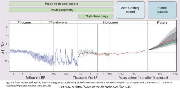 A maior temperatura em 5 milhões de anos