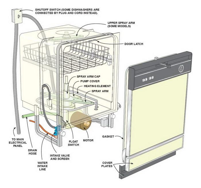 Dishwasher Repair Guide - How To Fix A Dishwasher ...