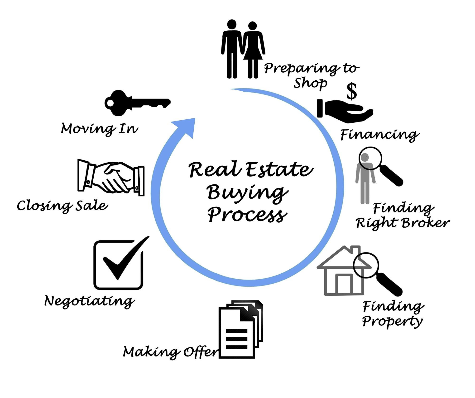 What Homebuyers should Expect on Closing Day - 2018
