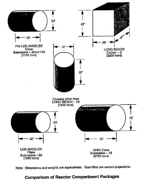 U.S. Naval Reactors