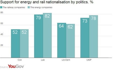 Support for energy and rail nationalisation by politics