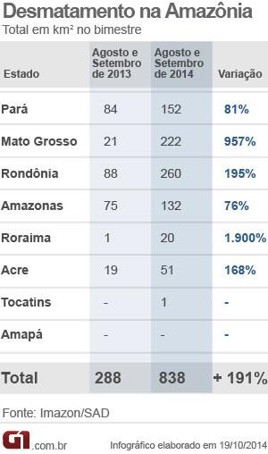 Dados do desmatamento na Amazônia (Foto: G1)