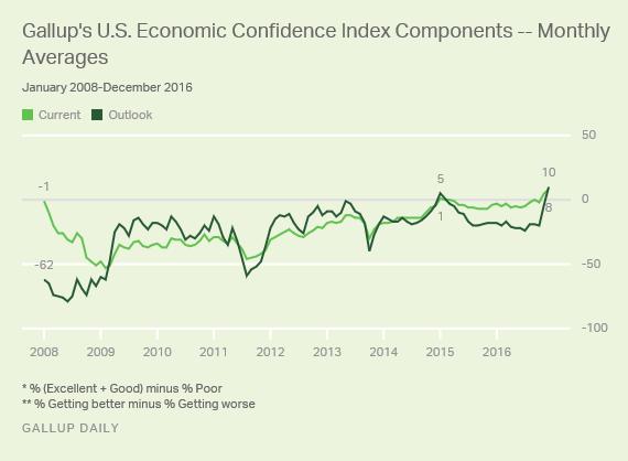 Gallup U.S. Economic Confidence Index Components