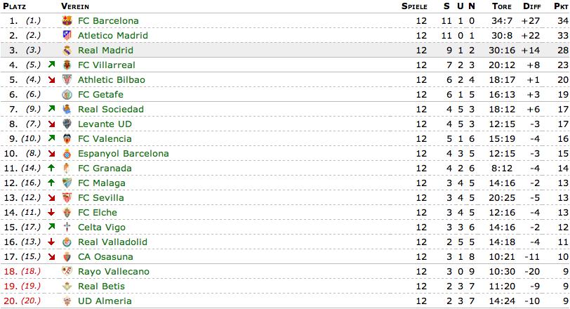 La Liga 2 Tabelle